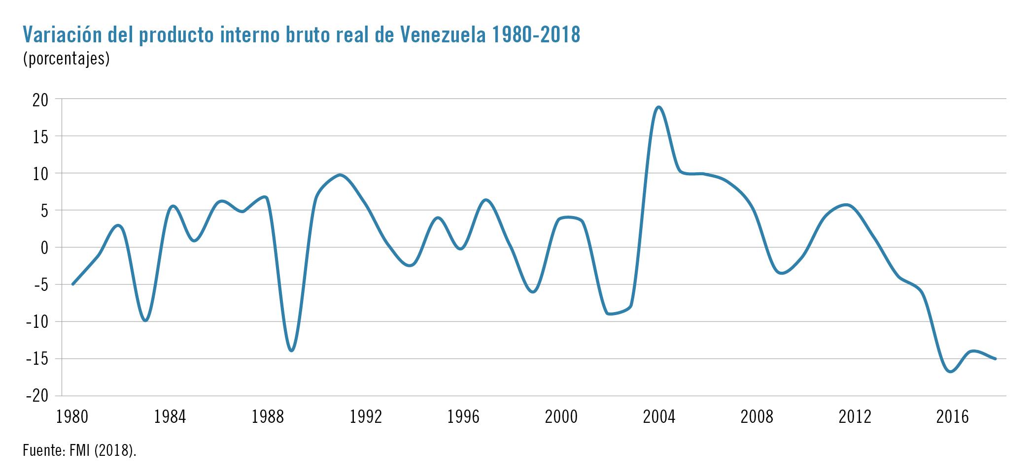 Colapso De La Industria Petrolera Y La Crisis Venezolana